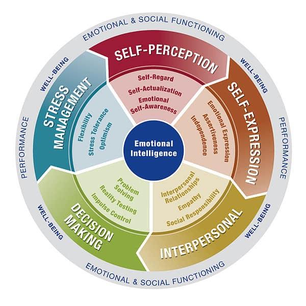 5 Ways to Use Emotional Intelligence in Your Marketing