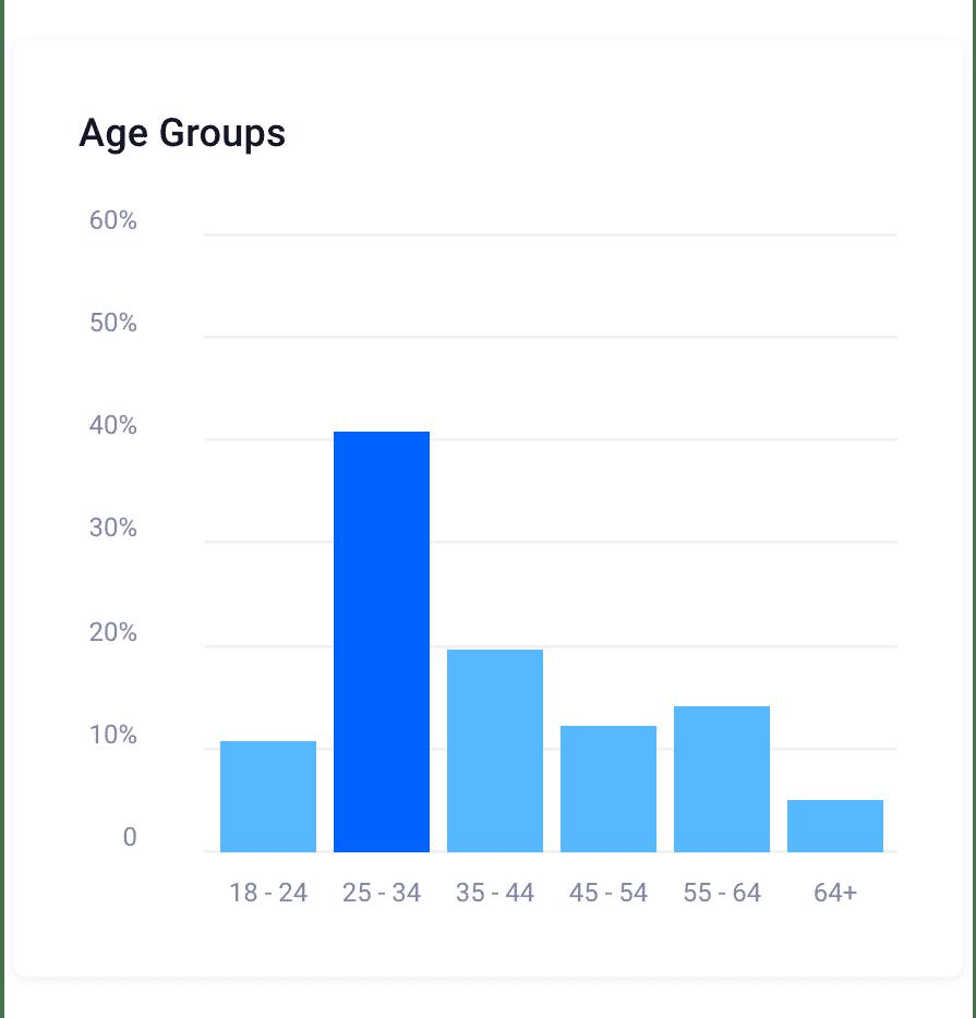 Age Groups@2x